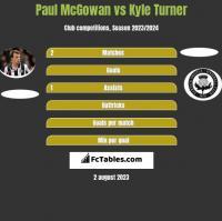 Paul McGowan vs Kyle Turner h2h player stats