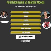 Paul McGowan vs Martin Woods h2h player stats