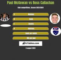 Paul McGowan vs Ross Callachan h2h player stats