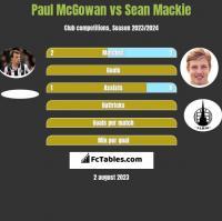 Paul McGowan vs Sean Mackie h2h player stats