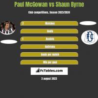 Paul McGowan vs Shaun Byrne h2h player stats
