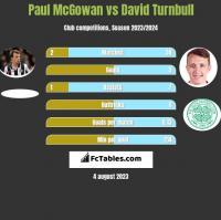 Paul McGowan vs David Turnbull h2h player stats