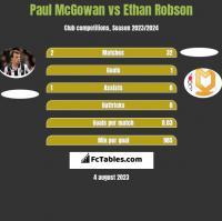 Paul McGowan vs Ethan Robson h2h player stats