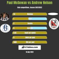 Paul McGowan vs Andrew Nelson h2h player stats