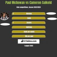 Paul McGowan vs Cameron Salkeld h2h player stats