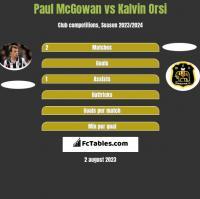 Paul McGowan vs Kalvin Orsi h2h player stats