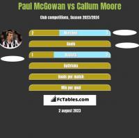 Paul McGowan vs Callum Moore h2h player stats