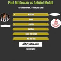 Paul McGowan vs Gabriel McGill h2h player stats
