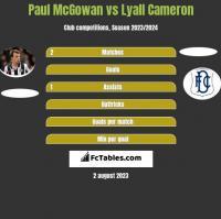 Paul McGowan vs Lyall Cameron h2h player stats