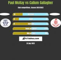 Paul McKay vs Callum Gallagher h2h player stats