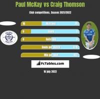 Paul McKay vs Craig Thomson h2h player stats