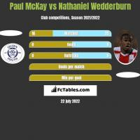 Paul McKay vs Nathaniel Wedderburn h2h player stats