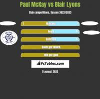 Paul McKay vs Blair Lyons h2h player stats