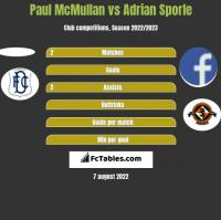 Paul McMullan vs Adrian Sporle h2h player stats