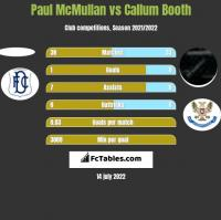 Paul McMullan vs Callum Booth h2h player stats