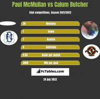 Paul McMullan vs Calum Butcher h2h player stats