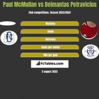 Paul McMullan vs Deimantas Petravicius h2h player stats