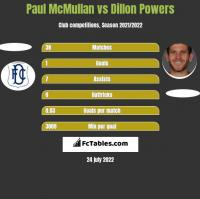 Paul McMullan vs Dillon Powers h2h player stats