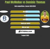 Paul McMullan vs Dominic Thomas h2h player stats