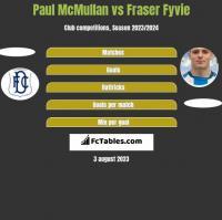 Paul McMullan vs Fraser Fyvie h2h player stats