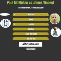 Paul McMullan vs James Vincent h2h player stats