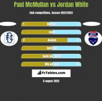 Paul McMullan vs Jordan White h2h player stats