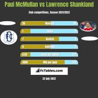 Paul McMullan vs Lawrence Shankland h2h player stats