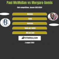 Paul McMullan vs Morgaro Gomis h2h player stats