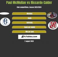 Paul McMullan vs Riccardo Calder h2h player stats