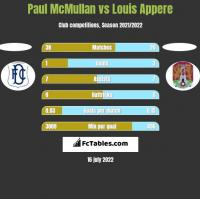 Paul McMullan vs Louis Appere h2h player stats