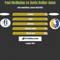 Paul McMullan vs Davis Keillor-Dunn h2h player stats