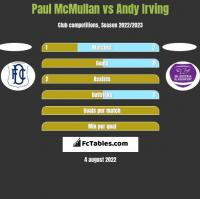 Paul McMullan vs Andy Irving h2h player stats