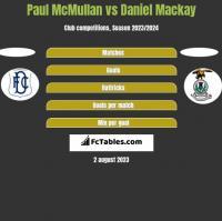 Paul McMullan vs Daniel Mackay h2h player stats
