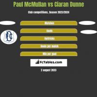 Paul McMullan vs Ciaran Dunne h2h player stats