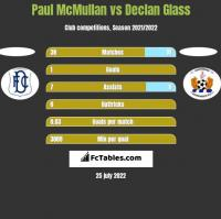 Paul McMullan vs Declan Glass h2h player stats