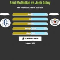 Paul McMullan vs Josh Coley h2h player stats