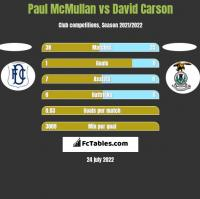 Paul McMullan vs David Carson h2h player stats