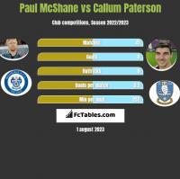 Paul McShane vs Callum Paterson h2h player stats