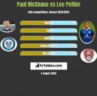 Paul McShane vs Lee Peltier h2h player stats