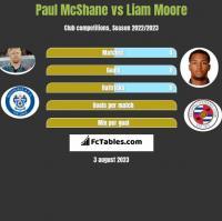 Paul McShane vs Liam Moore h2h player stats