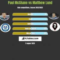Paul McShane vs Matthew Lund h2h player stats