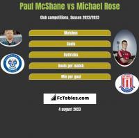 Paul McShane vs Michael Rose h2h player stats