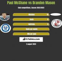 Paul McShane vs Brandon Mason h2h player stats