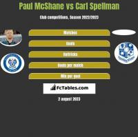 Paul McShane vs Carl Spellman h2h player stats