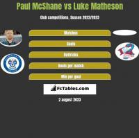 Paul McShane vs Luke Matheson h2h player stats
