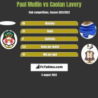 Paul Mullin vs Caolan Lavery h2h player stats