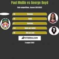Paul Mullin vs George Boyd h2h player stats