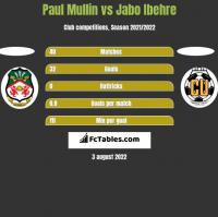 Paul Mullin vs Jabo Ibehre h2h player stats