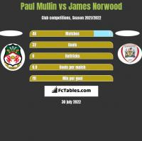 Paul Mullin vs James Norwood h2h player stats