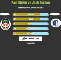 Paul Mullin vs Josh Gordon h2h player stats